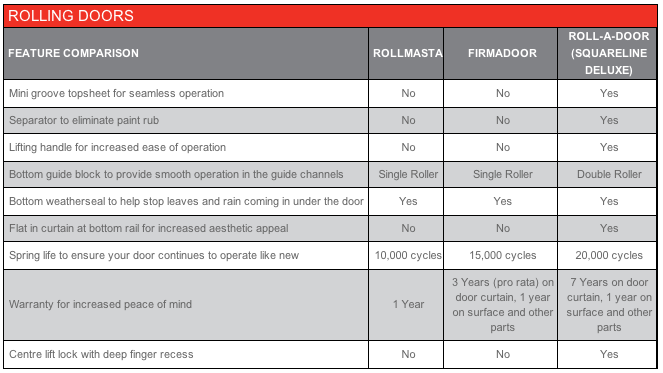 Roller Doors Differences Chart